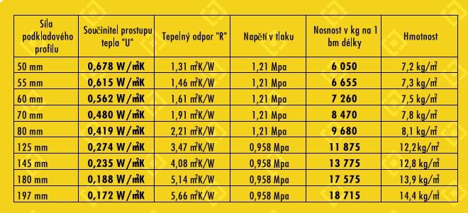 tabulka hodnoty
